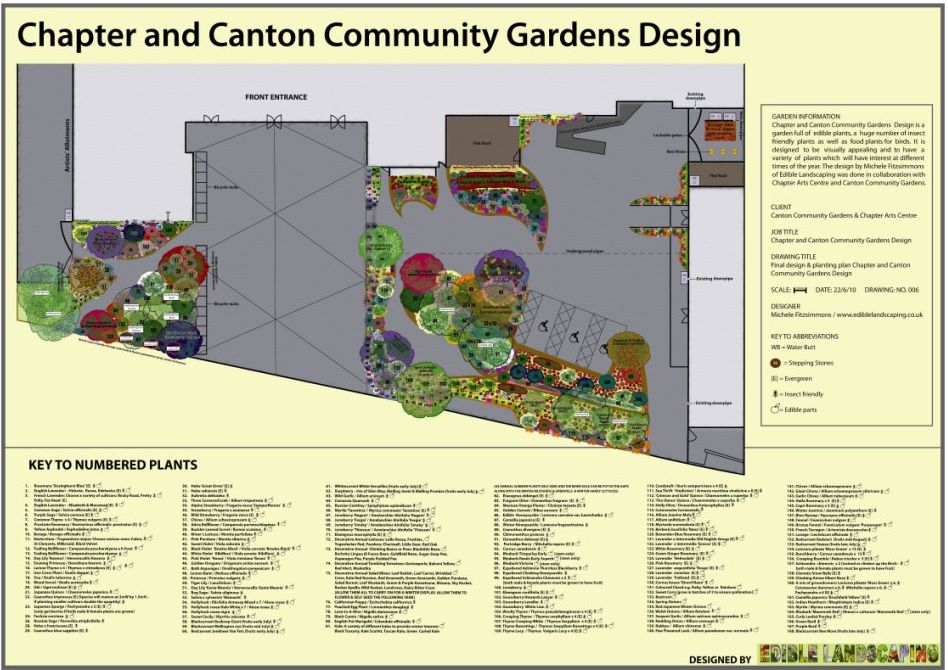 Community Gardens | Edible Landscaping